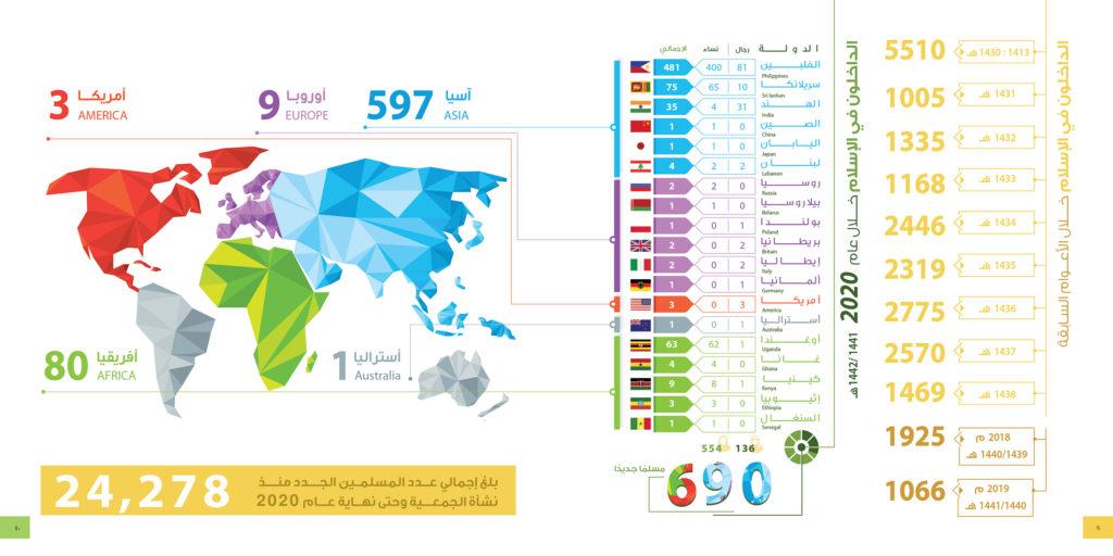 إسلام أكثر من 24278 رجلا وامرأة منذ نشأة الجمعية حتى 2020