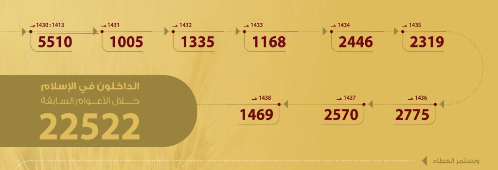 """""""حصاد غرسكم"""" إسلام أكثر من 22522 رجلا وامرأة منذ نشأة المكتب"""