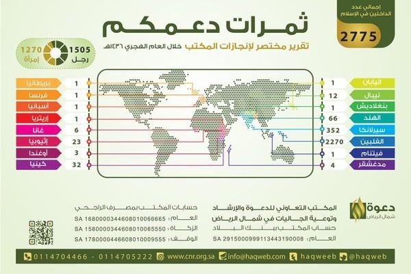 إسلام 2775 رجلا وامرأة من ثلاث قارات في العام 1436هـ