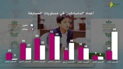 مسابقة القرآن لأبناء وبنات الجاليات الناطقين بغير العربية