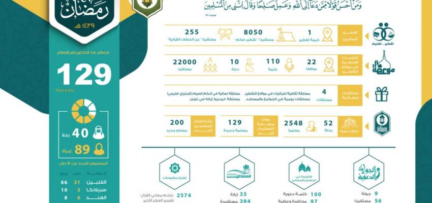 إسلام 129 رجلا وامرأة وتفطير أكثر من 8 آلاف صائم خلال نصف رمضان