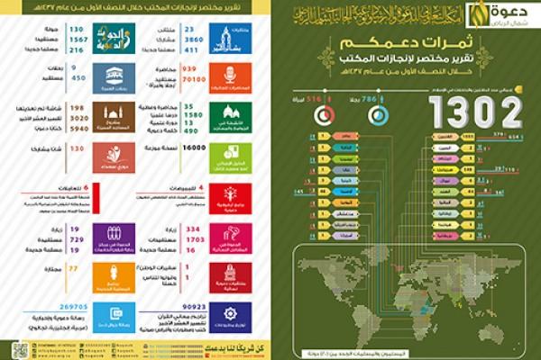 أكثر من 1300 شخص يعلنون إسلامهم من 20 دولة خلال نصف عام