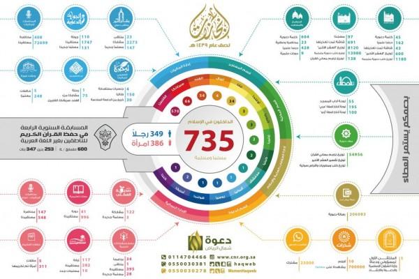 735 شخصا يعتنقون الإسلام خلال نصف عام