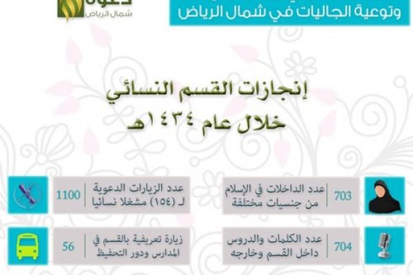 إنجازات القسم النسائي خلال العام 1434هـ