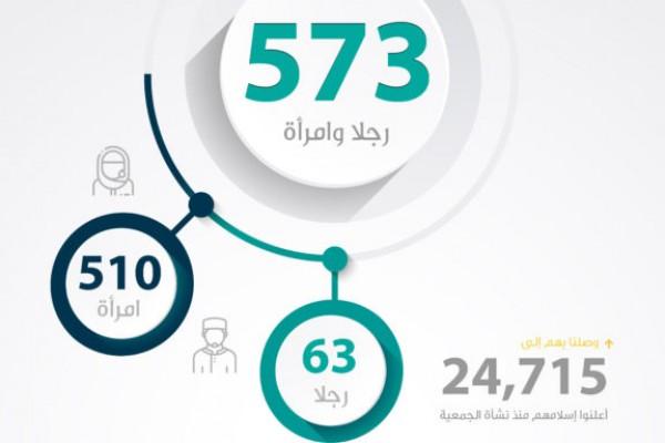 النصيب الأكبر من النساء .. 573 مسلماً جديداً خلال 1442هـ