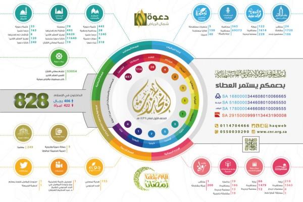 إسلام أكثر من 800 رجل وامرأة خلال نصف عام